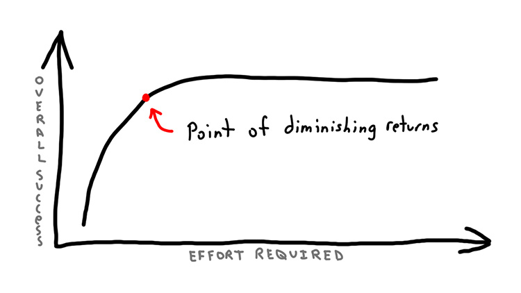 blog/cards/have-you-hit-the-point-of-diminishing-returns-as-a-developer.jpg