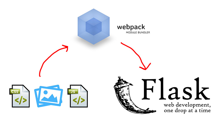 blog/cards/manage-your-assets-with-flask-webpack.jpg