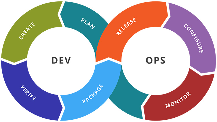 blog/cards/what-is-devops.jpg