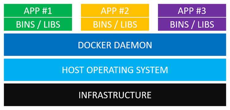 blog/docker-architecture.jpg