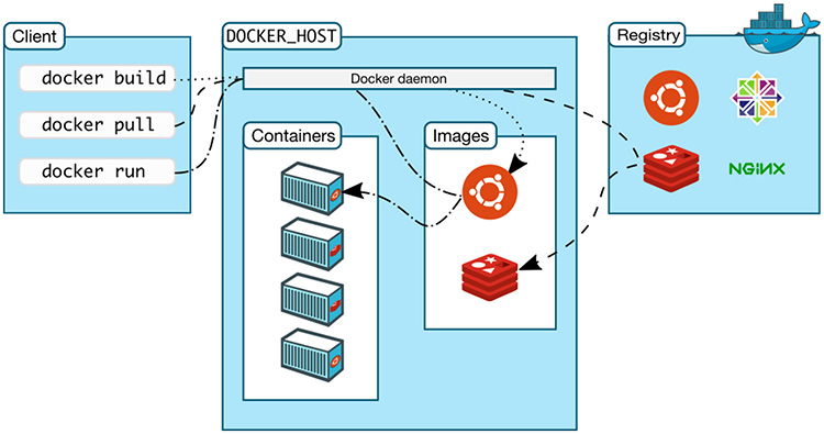 blog/docker-client-host-registry.jpg